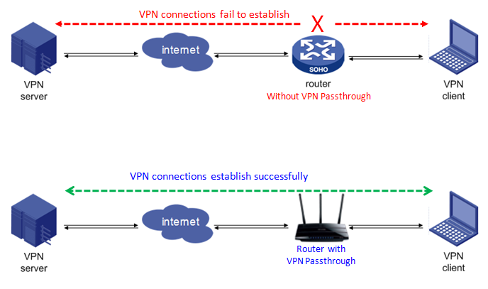 how to enable VPN passthrough on TP-link router
