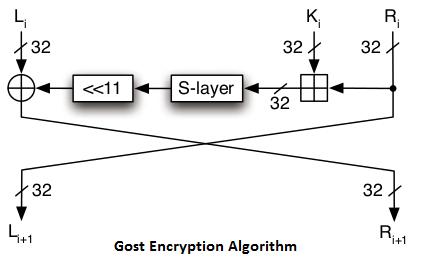 gost encryption algorithm