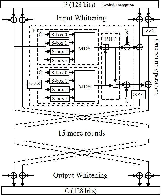 twofish encryption algorithm